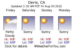 Davis, California, weather forecast