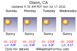 Dixon, California, weather forecast