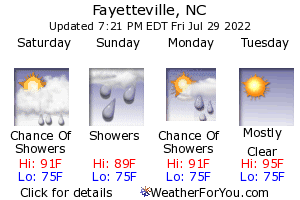 Fayetteville, North Carolina, weather forecast
