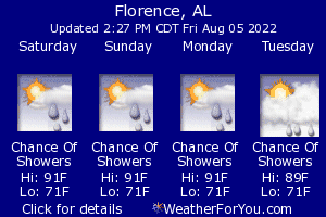 Florence, Alabama, weather forecast