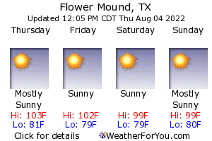 Flower Mound, Texas, weather forecast
