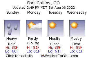 Fort Collins, Colorado, weather forecast
