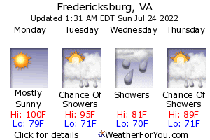 Fredericksburg, Virginia, weather forecast