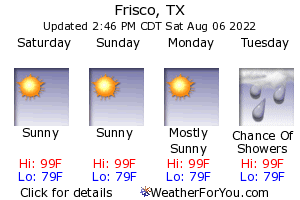 Frisco, Texas, weather forecast
