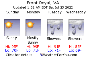 Front Royal, Virginia, weather forecast