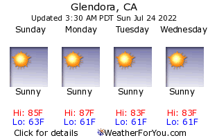 Glendora, California, weather forecast