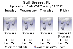 Gulf Breeze, Florida, weather forecast