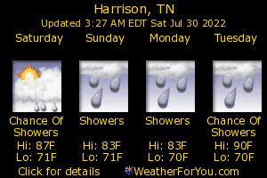 Harrison, Tennessee, weather forecast