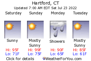 Hartford, Connecticut, weather forecast
