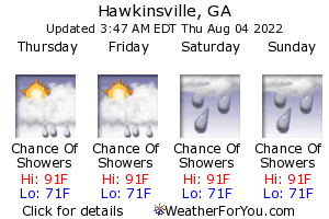 Hawkinsville, Georgia, weather forecast