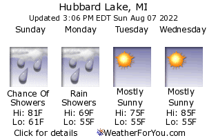 Hubbard Lake, Michigan, weather forecast