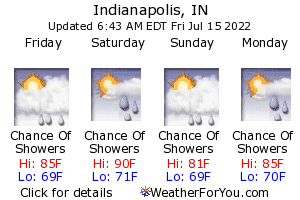 Indianapolis, Indiana, weather forecast