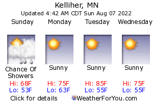 Kelliher, Minnesota, weather forecast