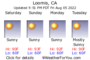 Loomis, California, weather forecast