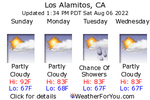 Los Alamitos, California, weather forecast