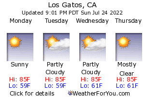 Los Gatos, California, weather forecast