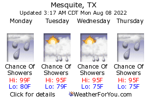 Mesquite, Texas, weather forecast