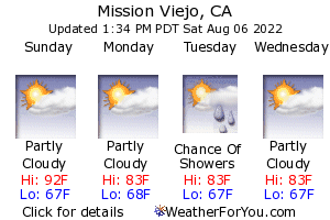Mission Viejo, California, weather forecast