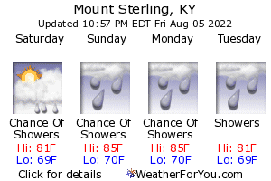 Mount Sterling, Kentucky, weather forecast