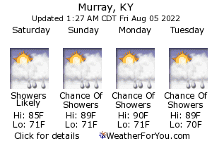 Murray, Kentucky, weather forecast