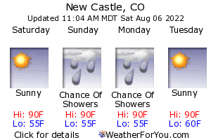 Newcastle, Colorado, weather forecast