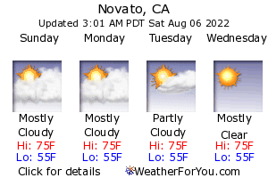 Novato, California, weather forecast