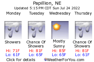 Papillion, Nebraska, weather forecast