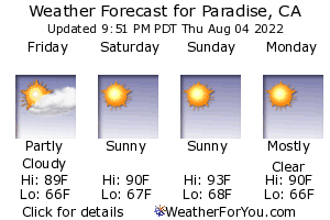 Weather forecast for Paradise, CA