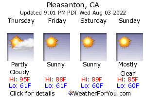 Pleasanton, California, weather forecast