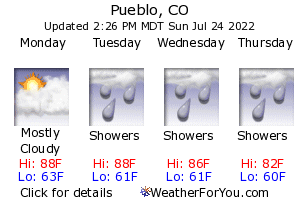 Pueblo, Colorado, weather forecast