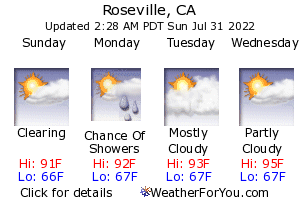 Roseville, California, weather forecast