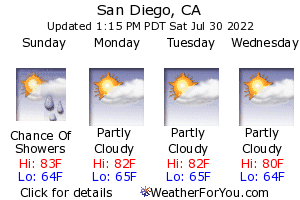 San Diego, California, weather forecast