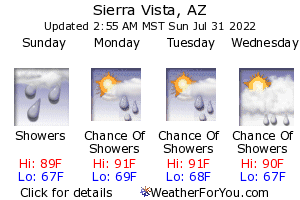 Sierra Vista, Arizona, weather forecast