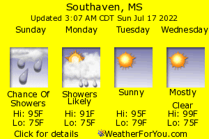 Southaven, Mississippi, weather forecast