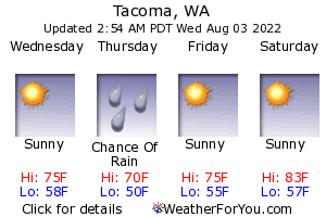 Tacoma, Washington, weather forecast