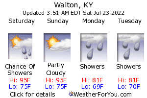 Walton, Kentucky, weather forecast