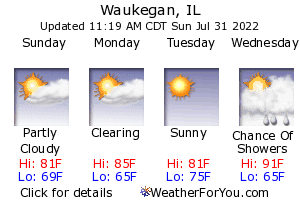 Waukegan, Illinois, weather forecast