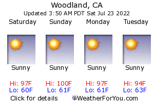 woodland, California, weather forecast