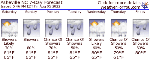 Asheville, NC weather forecast