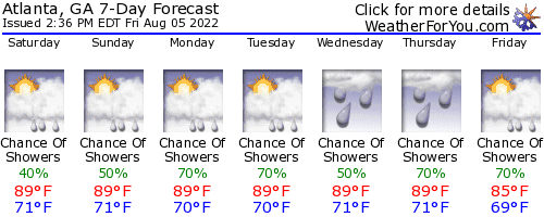 Atlanta, Georgia, weather forecast