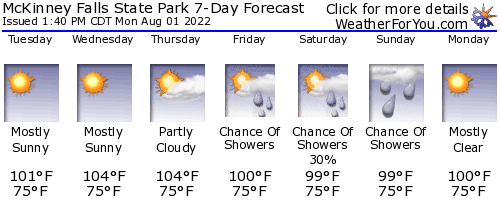 McKinney Falls State Park weather forecast