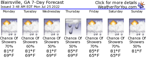Blairsville, Georgia, weather forecast