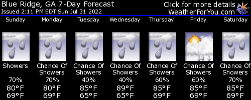 Blue Ridge, Georgia, weather forecast
