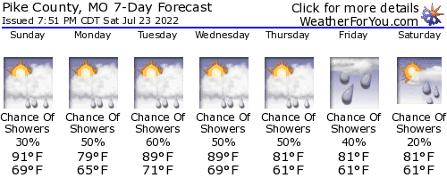 Bowling Green, Missouri, weather forecast
