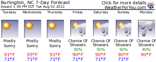 Burlington, North Carolina, weather forecast