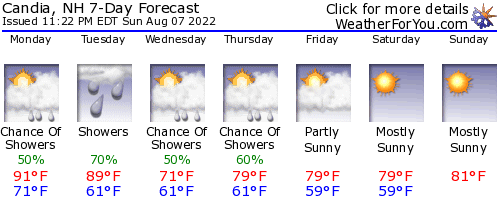 Candia, New Hampshire, weather forecast