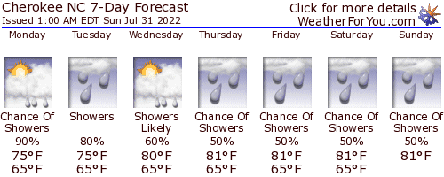 Cherokee ~ Bryson City, weather forecast