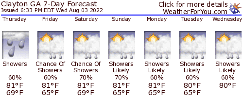 Clayton, Georgia, weather forecast