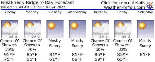Cold Spring, New York, weather forecast