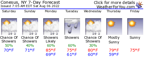 Conesus, New York, weather forecast